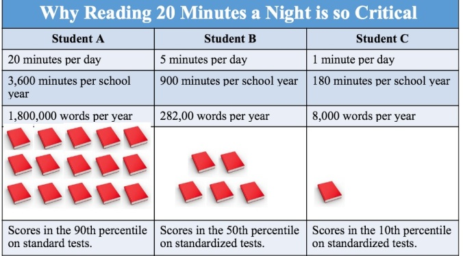 Why to read for 20 minutes